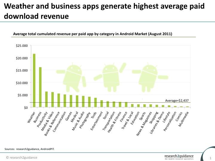 Análisis de ingresos y ganacias por categorías de aplicaciones móviles en el Android Market. Fuente: Research2Guidance