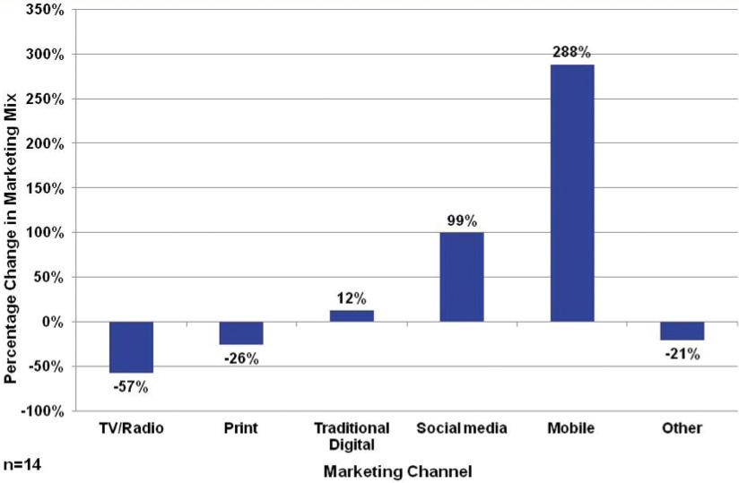 Porcentaje de cambio en el márketing (marketing mix) para todas las empresas del estudio, en 2009 - 2011