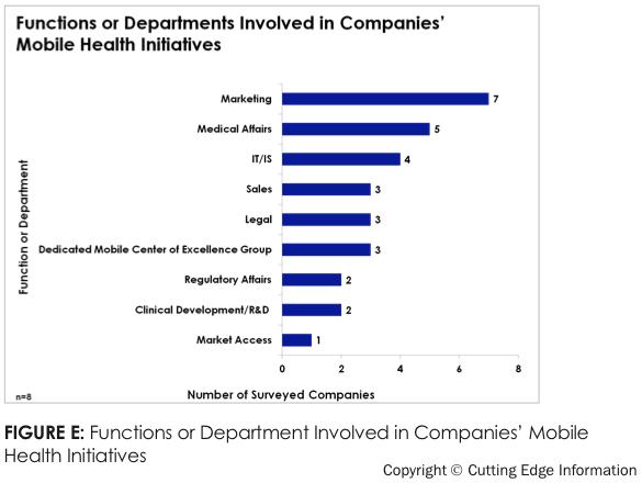 Departamentos involucrados en mhealth dentro de las empresas