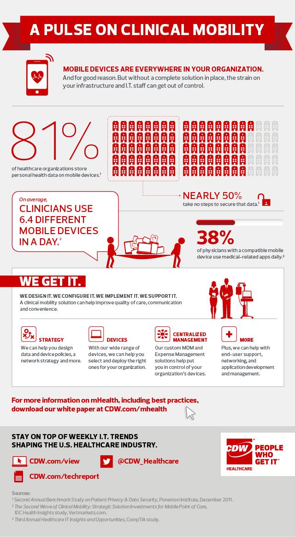 Infograma sobre la seguridad que requiere el uso de dispositivos móviles en las instituciones de salud