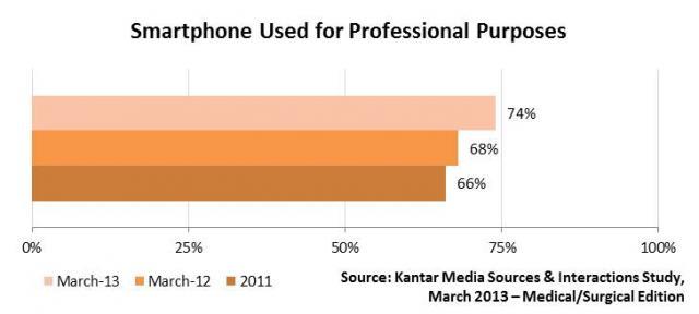 Cómo usan los médicos los smartphones a nivel profesional