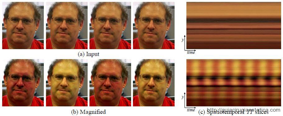 Eulerian Video Magnification - La secuencia superior muestra el vídeo normal y la secuencia inferior el resultado de la magnificación, en este caso el pulso del individuo.