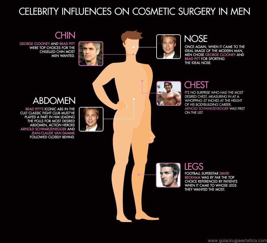 influencia-famosos-estrellas-cirugia-estetica-plastica-hombres