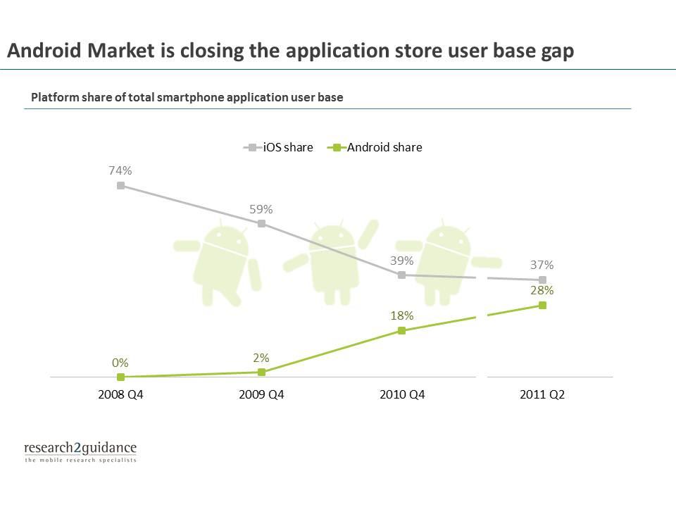 Insides del mercado Android a Julio 2011